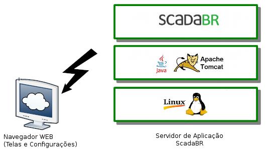 Rxtx Java Linux Instalar // lipsgicentiu ml