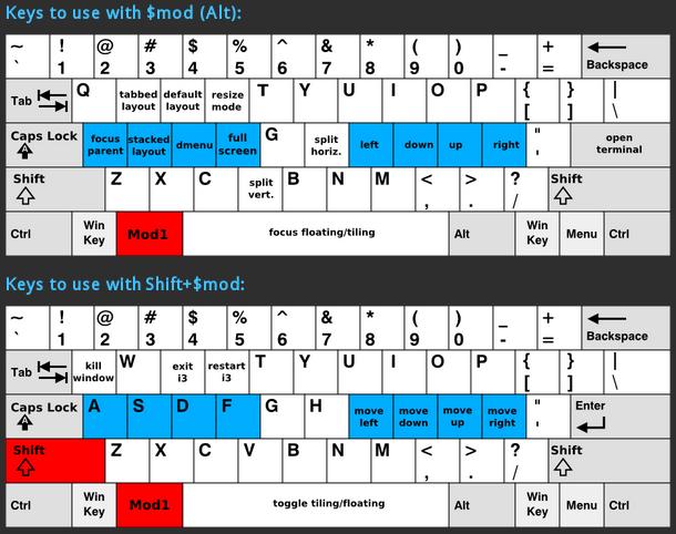 Introdução ao gerenciador de janelas i3 – …::: ClusterWeb