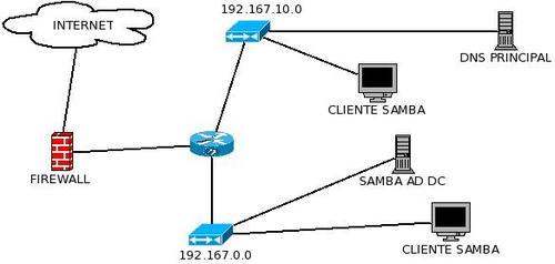 Linux: Samba 4 - Configurado para reportar-se a diferentes redes