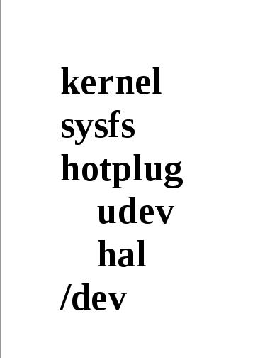 Linux: Udev - Funcionamento e Regras